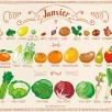 Miam-Miam JANVIER Fruits et légumes de saison