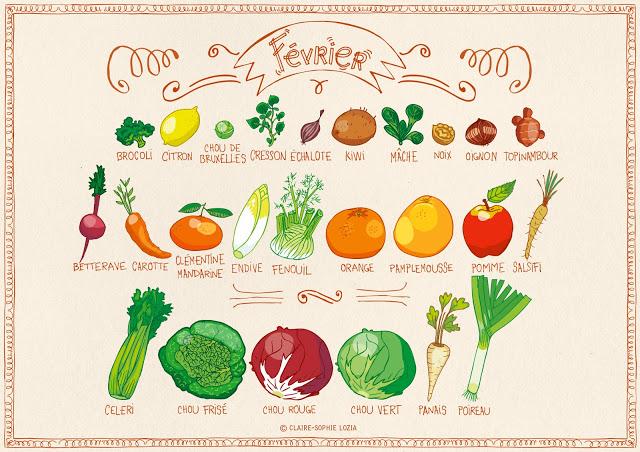 Miam miam fevrier fruits et l gumes de saison permaculture - Legumes de saison decembre ...