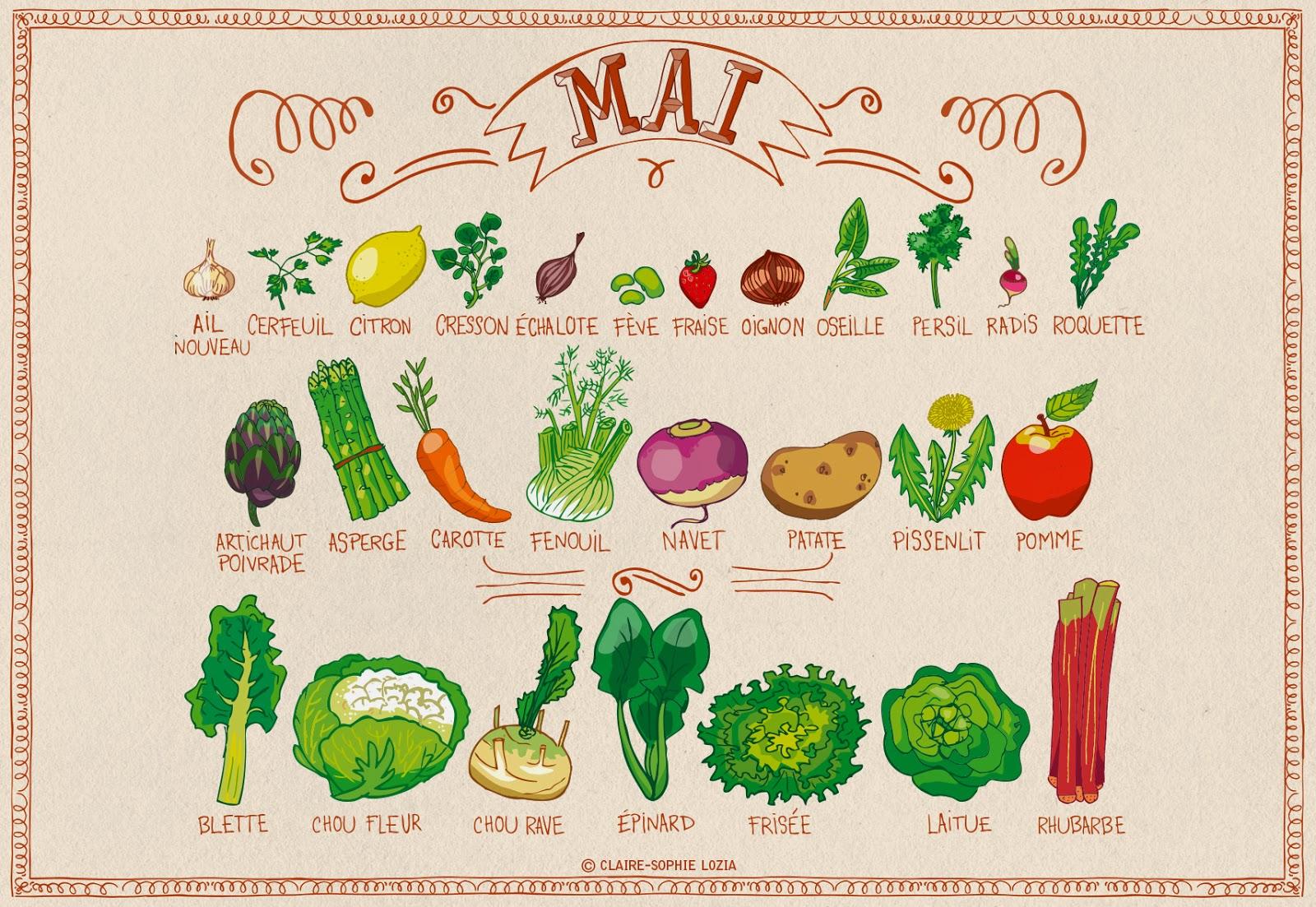 miam miam mai fruits et l 233 gumes de saison permaculture