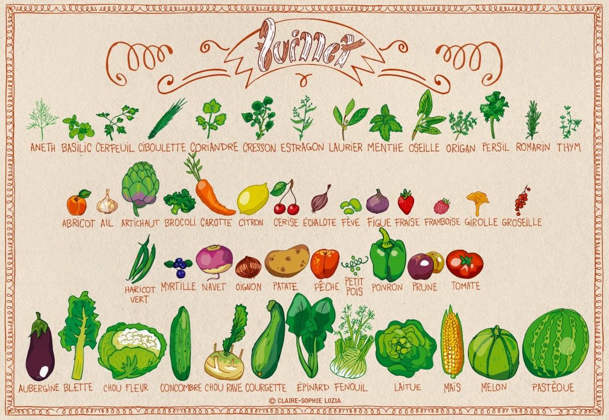 Miam Miam Juillet Fruits Et L Gumes De Saison Permaculture
