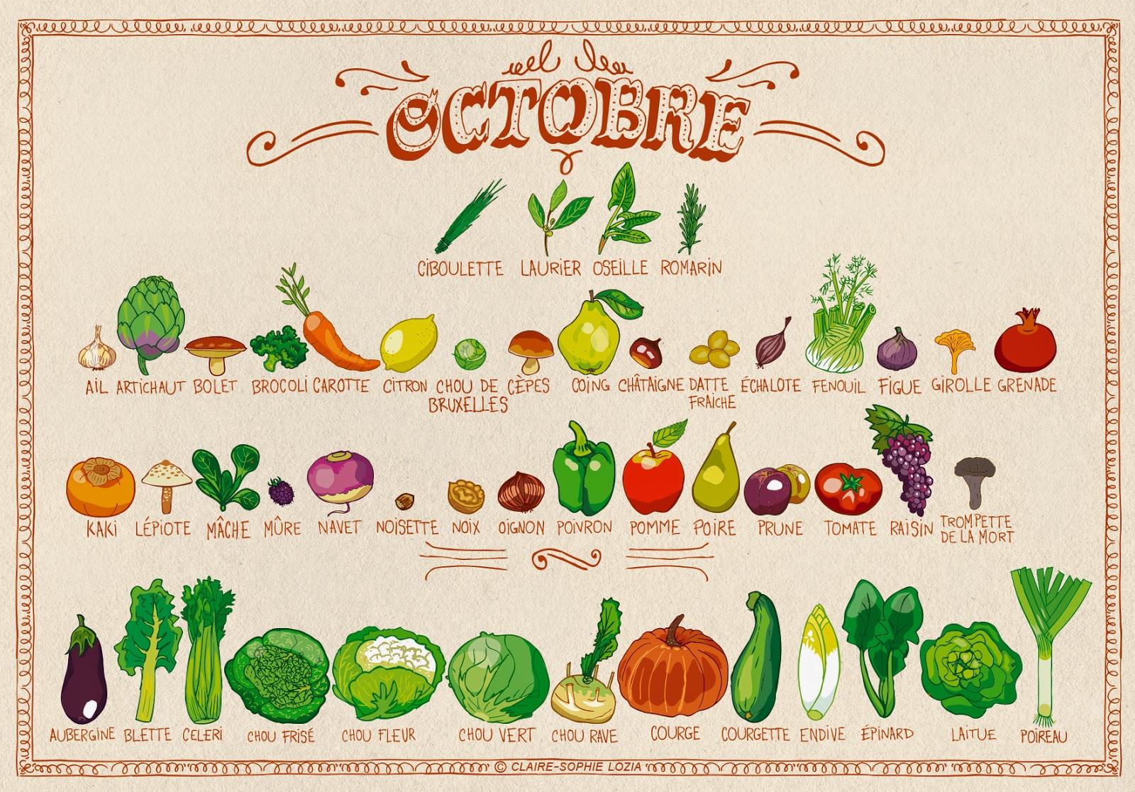 Miam Miam Octobre Fruits Et L Gumes De Saison Permaculture