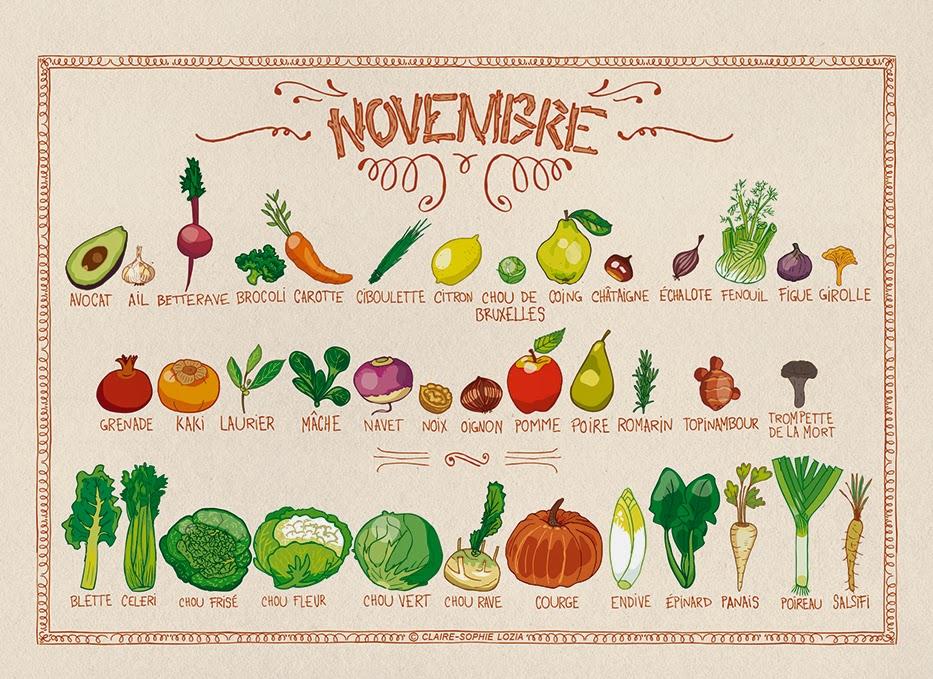Miam miam novembre fruits et l gumes de saison permaculture - Fruit et legume de saison ...