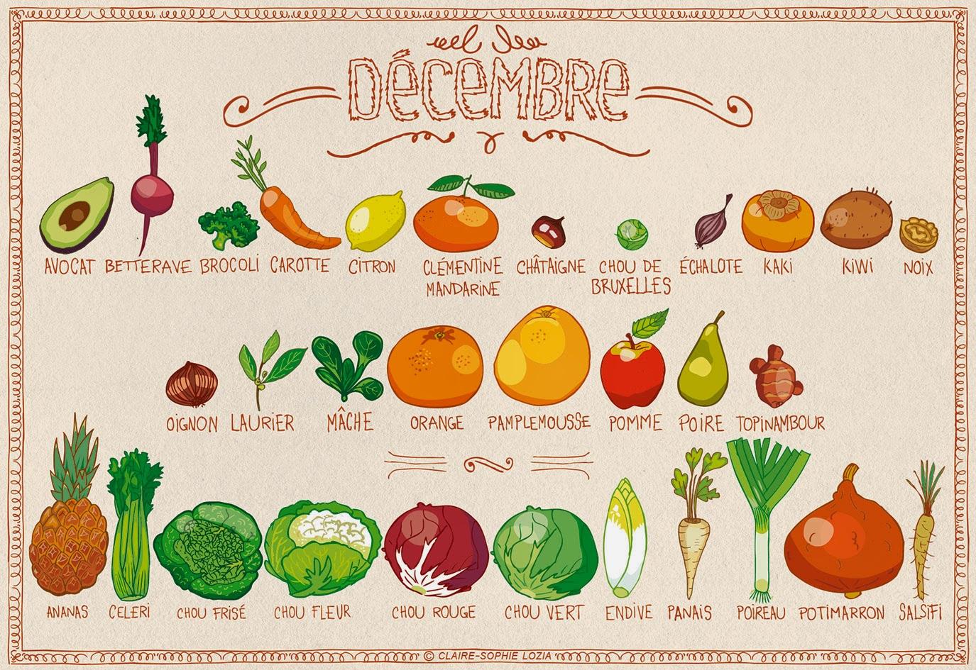 Miam miam decembre fruits et l gumes de saison permaculture - Legumes de saison decembre ...