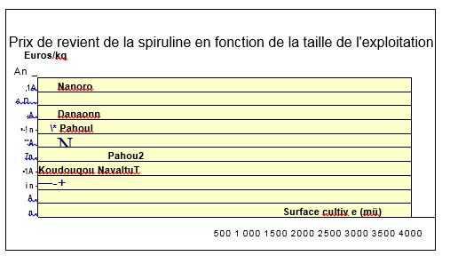 tableau px de revient spiruline
