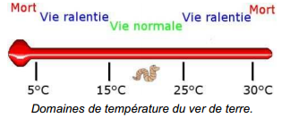 temperature compost ver