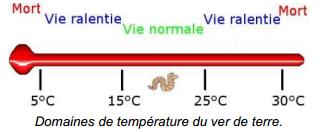 temperature compost ver