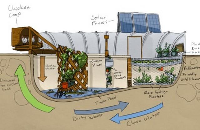 Ce schéma résume parfaitement le système de la Garden Pool.