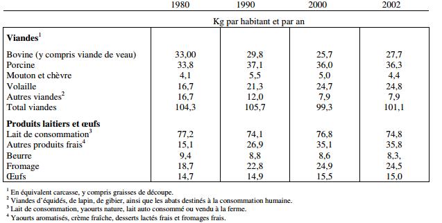 Généraliser une agriculture écologique - tableaux (1)