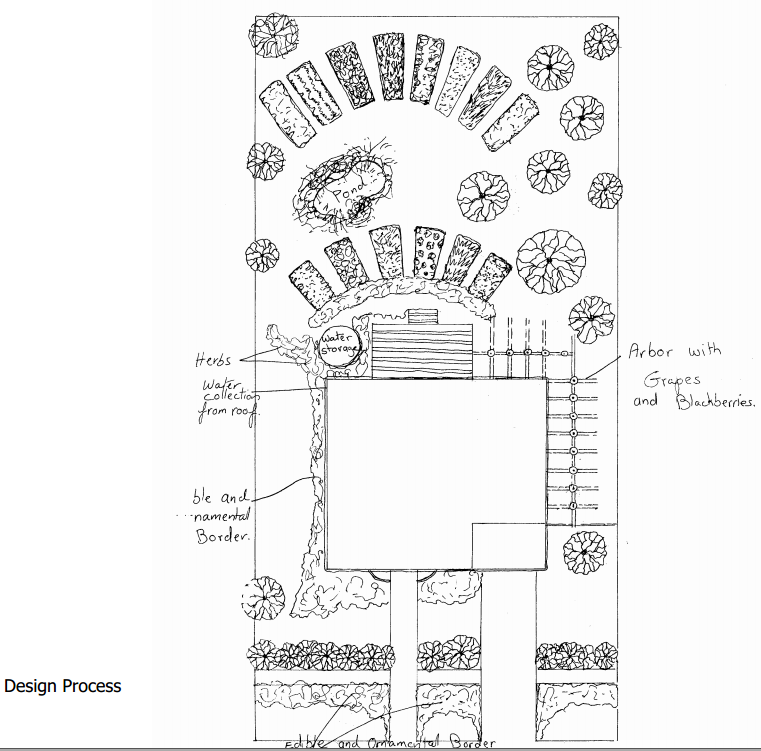 permaculture design (14)