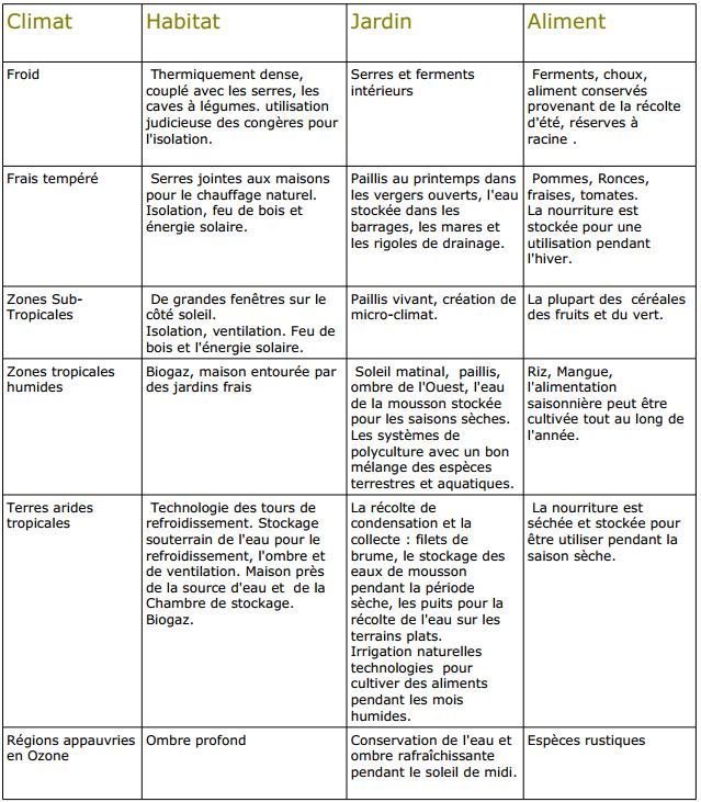 la voie de la permaculture (12)