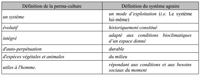 Philisophie de la permaculture (1)