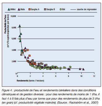 Gestion durable de la terrre -L'efficience de l'eau (3)