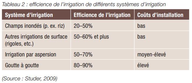 Gestion durable de la terrre -L'efficience de l'eau (5)