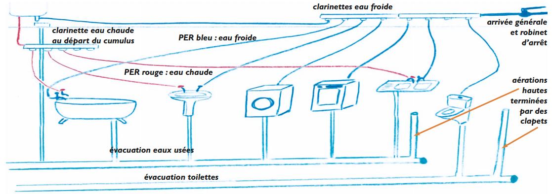 Dossier ete auto construction d 39 une maison partie 5 6 permaculture - A quoi sert un vide sanitaire ...